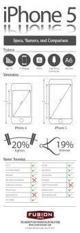 El nuevo iPhone 5 #infografia #infographic #apple   Uso inteligente de las herramientas TIC   Scoop.it