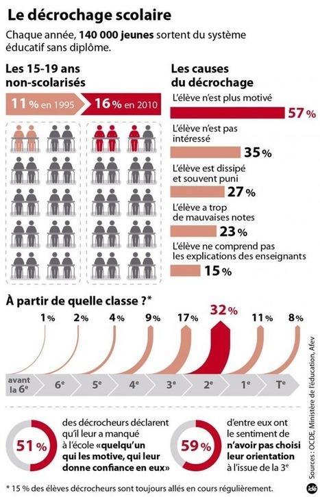 B1 > C2 : L'abandon prématuré des études scolaires | ressources pédago FLE | Scoop.it