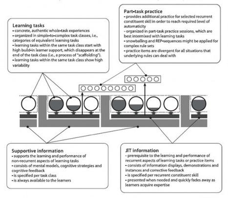Leertrajecten ontwikkelen | Socius - Steunpunt Sociaal-Cultureel Volwassenenwerk | Onderwijs 2.0 | Scoop.it