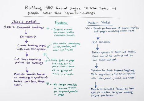 Building SEO-Focused Pages to Serve Topics & People Rather than Keywords & Rankings | Content Marketing and Curation for Small Business | Scoop.it