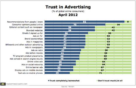 nielsen-trust-in-forms-of-advertising-april2012.jpg | Marketing & Webmarketing | Scoop.it