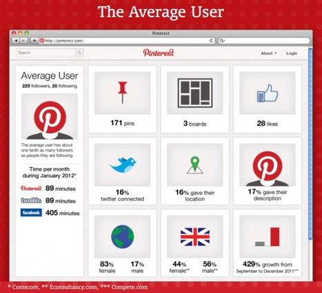 The Average Pinterest User #Infographic | Employer Brand Scoop | Scoop.it