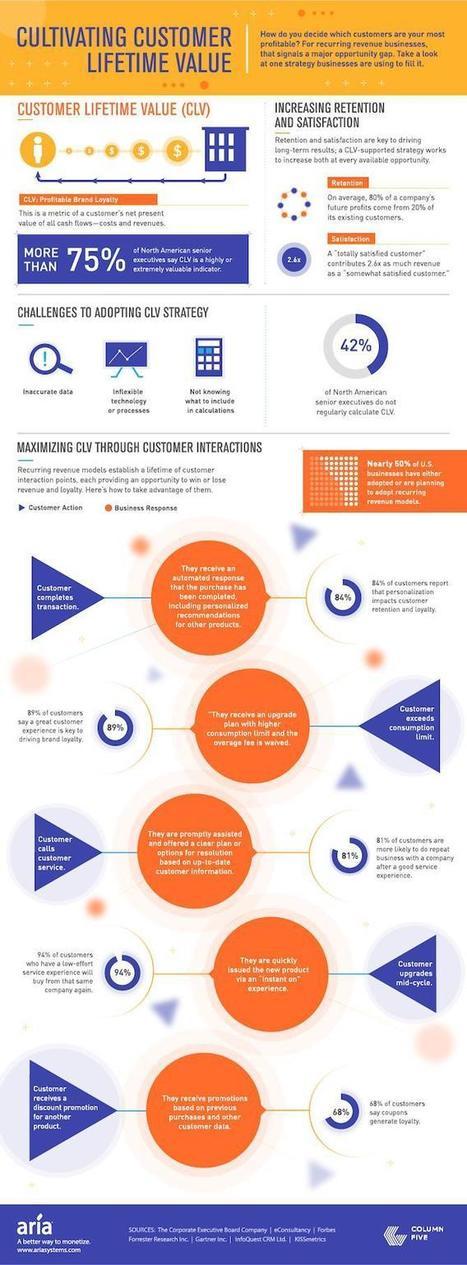 La importancia de conocer a sus clientes | Medios Sociales y Marketing Digital | Scoop.it