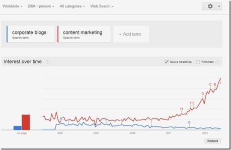 les blogs d'entreprise sont morts, vive le «brand content» (marketing de contenu)   Marketing & Innovation   Institut de l'Inbound Marketing   Scoop.it