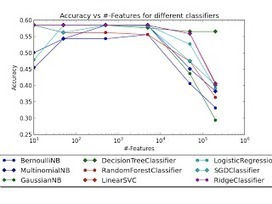 Feature Selection with Scikit-Learn | Geoinformatics | Scoop.it