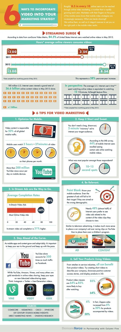 An Incredible Look at Online Video Usage, and 6 Ways to Incorporate Video Into Your Marketing Strategy   MarketingHits   Scoop.it