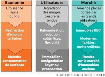 Immobilier d'entreprise: cinq pistes pour faire baisser les coûts | Architecture et Urbanisme - L'information sur la Construction Paris - IDF & Grandes Métropoles | Scoop.it