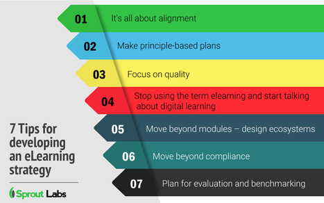 7 Tips for Developing an eLearning Strategy Infographic - e-Learning Infographics | Zentrum für multimediales Lehren und Lernen (LLZ) | Scoop.it