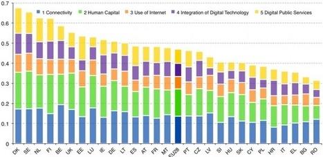 Les nouveaux chiffres de l'Europe numérique | Born to be online | Scoop.it