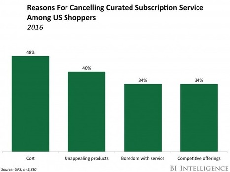 US shoppers are canceling their subscriptions in droves | Public Relations & Social Media Insight | Scoop.it