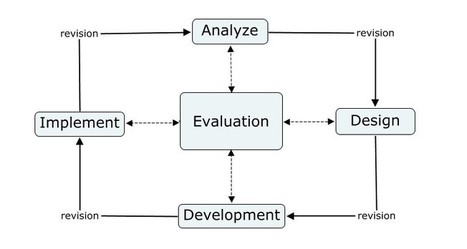 The ADDIE Model: Instructional Design | Educati... | Technology and Teaching | Scoop.it
