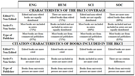 Analyzing the citation characteristics of books: edited books, book series and types of publishers in the Book Citation Index   Dual impact of research; towards the impactelligent university   Scoop.it