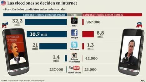 Elecciones EE.UU. 2012: La batalla por las redes sociales entre Obama y Romney   VICTORIA DE LAS REDES SOCIALES EN LAS PRESIDENCIALES DE EEUU   Scoop.it