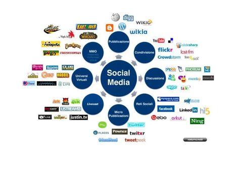 Come costruire un piano (editoriale) tattico per i social media ed il social-commerce. | Social + Content + Copy | Scoop.it