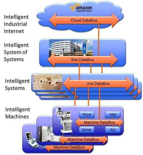 DDS Looms as the Industrial Internet of Things Middleware Solution - Electronic Design | Internet of things | Scoop.it