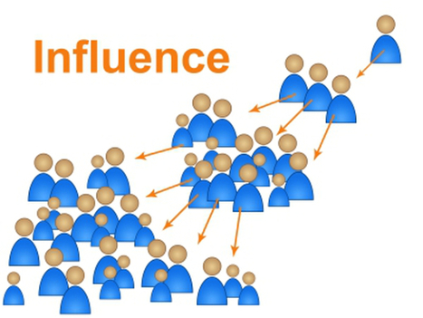 When Social Media Influence Marketing Becomes the Brand | Virtual Options: Social Media for Business | Scoop.it