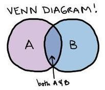 How To Create Your Own Venn Diagrams - Edudemic | Edtech PK-12 | Scoop.it