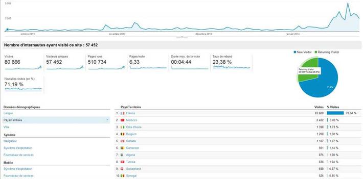 Bilan du site mooc-francophone.com aprés 4 mois d'activité, 80 666 visiteurs, 510 734 pages vues... Merci à vous tous ;-) | MOOC Francophone | Scoop.it