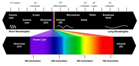En Li-Fi, c'est la lumière qui transporte l'information - Abavala !!! | Distribution par le Digital | Scoop.it