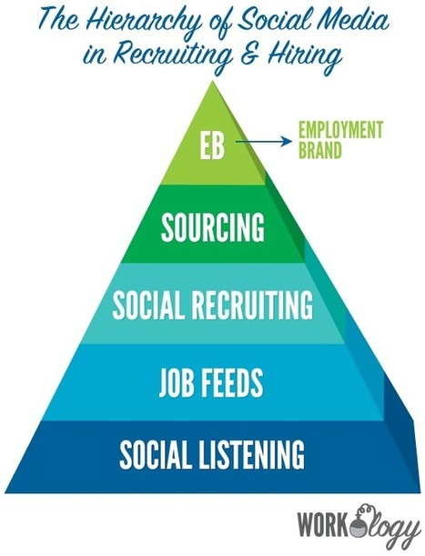 How to Use Social Media in Recruitment and Hiring   Workology   Online Recruitment   Scoop.it