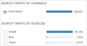 How Much Google News Traffic Do Publishers Get? Here's Data on 80 News Sites. | Movin' Ahead | Scoop.it