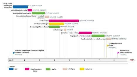 Pillole di project management per il content marketing   Content marketing   Scoop.it