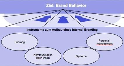Personalmarketing - Internal Branding durch die richtige Personalpolitik | Praxisorientiertes Marketing | Scoop.it
