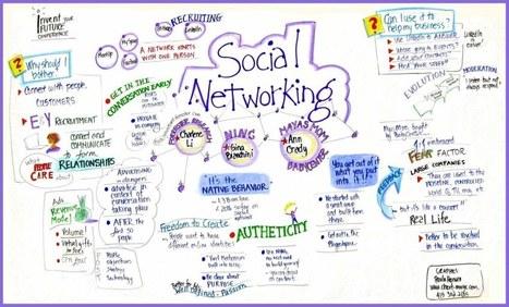 Social networking. Técnicas de búsqueda de empleo basadas en la ... | Education | Scoop.it