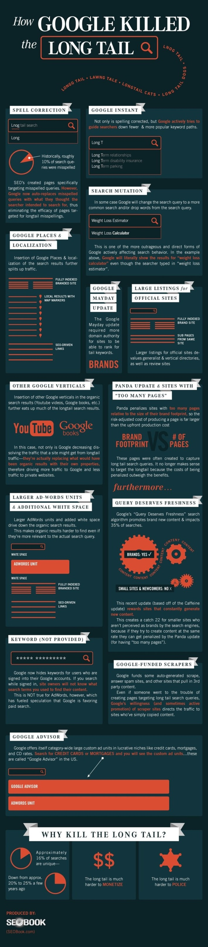 Why and How Google Killed the Long Tail of Search Keywords [INFOGRAPHIC] [MUST READ] | Readin', 'Ritin', and (Publishing) 'Rithmetic | Scoop.it