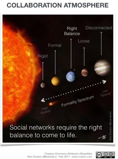 Social networks require the right balance to come to life – CollaborationAtmosphere | La brecha de la complejidad | Scoop.it