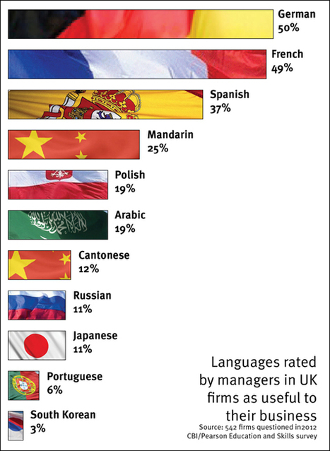 EN: Which language should I learn ? Top 10 Languages to Study | My OBLL - my Open Blended Language Learning | Scoop.it