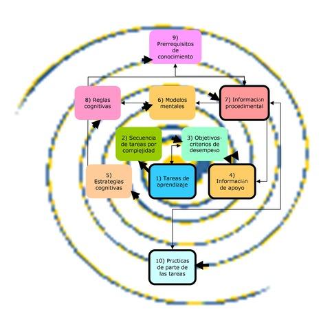 Construyendo una didáctica sobre la estrategia de la competencia | Aprendizajes 2.0 | Scoop.it