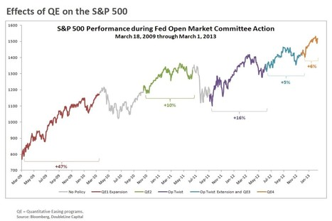 Guest Post: Say Goodbye To The Purchasing Power Of The Dollar   Zero Hedge   Construction news updates   Scoop.it