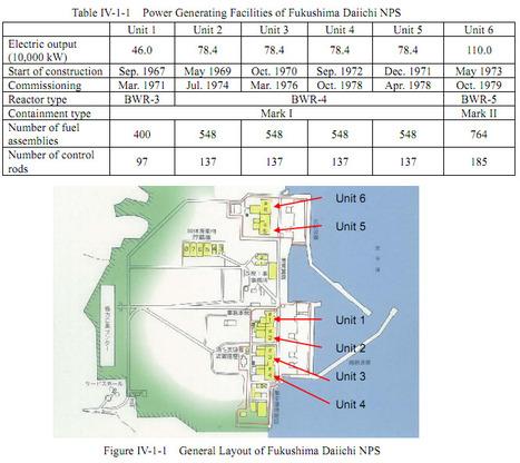 [Eng] Diagrammes de la centrale nucléaire de Fukushima Daiichi et systèmes de l'AIEA | Enformable | Japon : séisme, tsunami & conséquences | Scoop.it