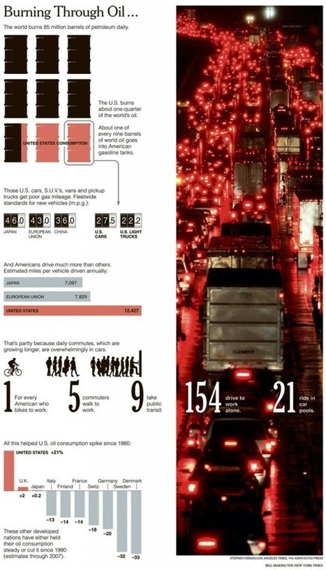 Oil production, consumption and spills: Series of Infographics | Geography | Scoop.it