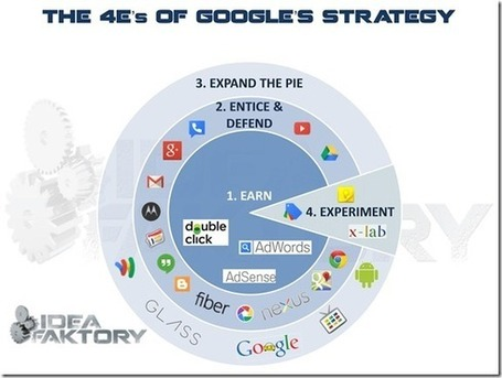 Deconstructing Google's Strategy: Will Google Eat Your Business Next? | Strategy and Competitive Intelligence | Scoop.it