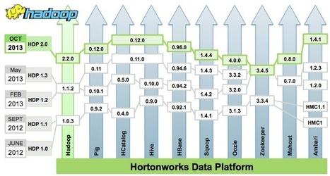 Hortonworks Data Platform 2.0 for Enterprise Apache Hadoop | BigData | Scoop.it