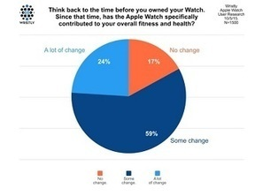 Survey: 83 percent of Apple Watch owners said device contributes to their overall health | Digital Health | Scoop.it