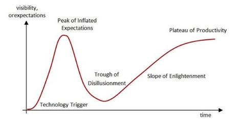 MOOCs and the Cycle of Hype | Massively MOOC | Scoop.it