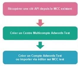 Api adwords pour marketeurs   PPC référencement payant   Scoop.it