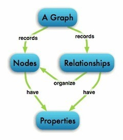 Neo4j - The World's Leading Graph Database - NoSQL Data Models | distributed computing | Scoop.it