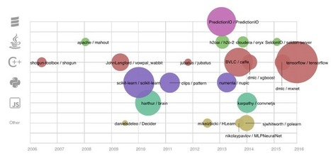 10 Years of Open Source Machine Learning — Medium | Big Data, Analytics & Startups | Scoop.it