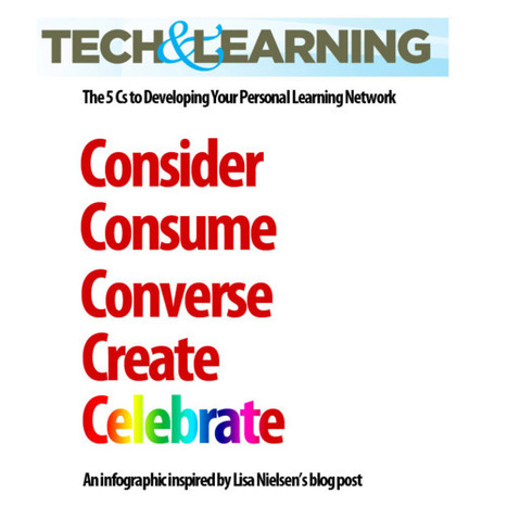 The Innovative Educator: Building your personal learning network infographic | Connected Learning | Scoop.it