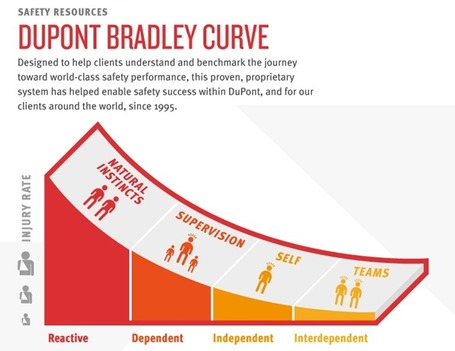 The DuPont Bradley Curve Infographic | DuPont Sustainable Solutions (DSS) | DuPont ASEAN | Scoop.it
