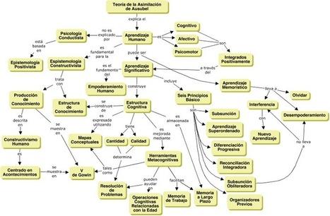 Fundamentos Psicológicos del Aprendizaje Humano | Psicología del Aprendizaje | Scoop.it