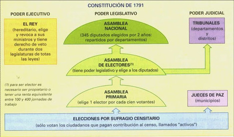 LA CONSTITUCIÓN FRANCESA DE 1791 | Enlaces - clases europeas | Scoop.it