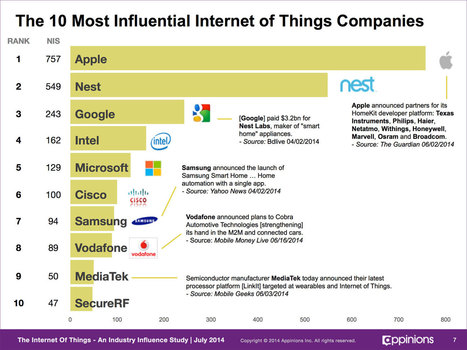 Apple and Google Dominate 'Internet of Things' Influence with Home Automation Efforts | Tendances Médias sociaux | Scoop.it