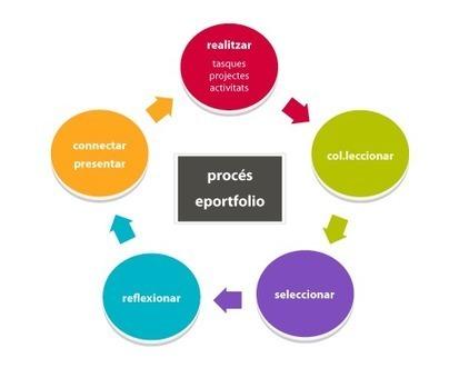 XTEC - Recursos. Tecnologia de la informació. Portafolis digital | entorns personals d'aprenentatge | Scoop.it