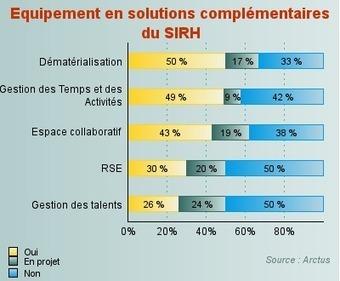 30% des DRH déjà équipées en solutions de RSE en France | Solutions locales | Scoop.it