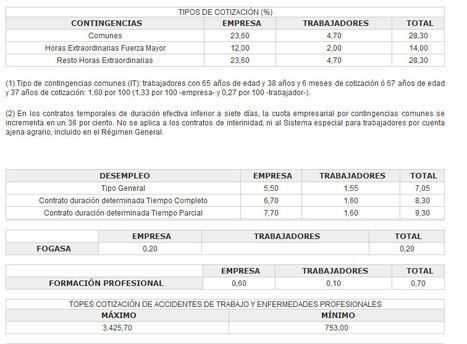 TIPOS DE COTIZACIÓN | Seguridad Social | Scoop.it